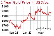 Gold Chart