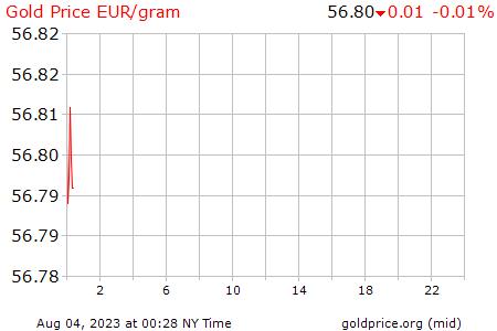 Precio Gramo Oro Euros