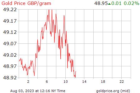 Precio Onza De Oro Hoy