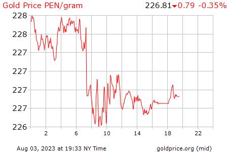 Precio Gramo De Oro Hoy En Perú