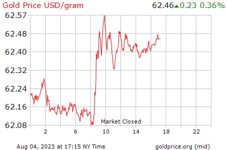 Precio Gramo De Oro Hoy En DÓlares Usa