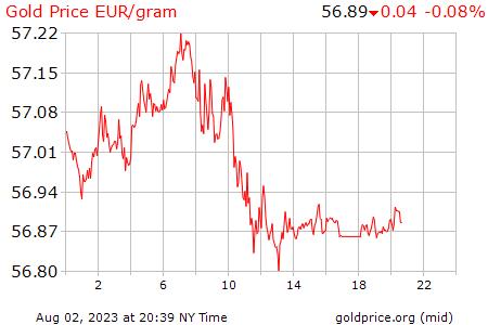 Precio Gramo Oro Hoy España Euros