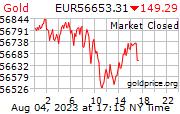 Cena 24 karátového zlata v EUR
