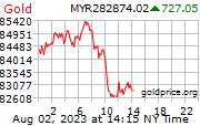 Gold Price Per Kilo in Malaysian Ringgits