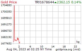 1 giorno oro prezzo per chilogrammo in Lira turca