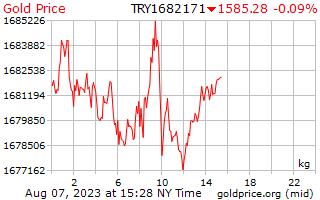 1 दिन सोने की कीमत प्रति किलोग्राम में तुर्की लीरा