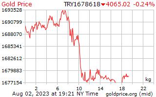 1 hari emas harga sekilogram Lira Turki