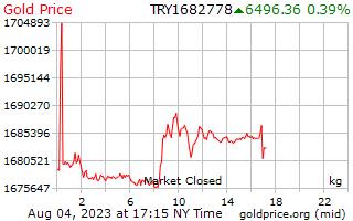 1 Day Gold Price per Kilogram in Turkish Lira