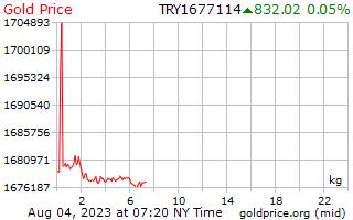 1 ngày vàng giá mỗi kilôgam trong Lia Thổ Nhĩ Kỳ