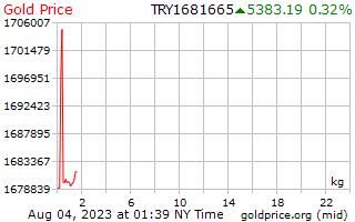 터키 리라에서 킬로그램 당 1 일 골드 가격