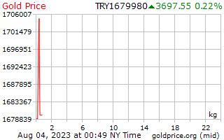 سعر الذهب يوم 1 للكيلوغرام الواحد في الليرة التركية