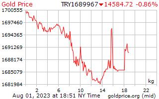 1 hari Gold Harga per Kilogram dalam Lira Turki