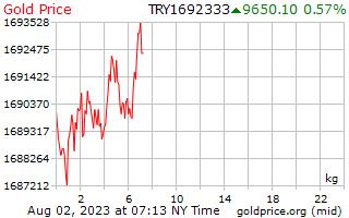 1 יום זהב המחיר לכל קילוגרם בטורקית
