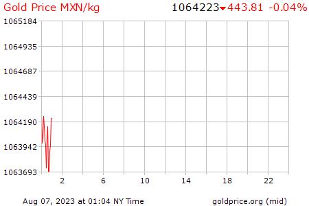 Precio Oro México Hoy Pesos Gramo