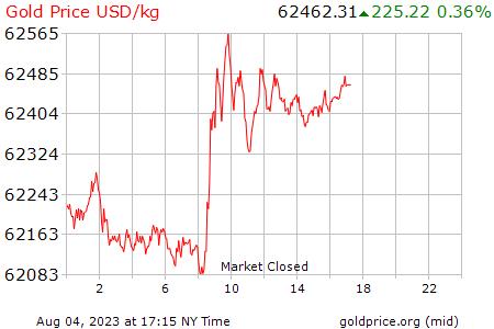 Precio Kilo De Oro Hoy Estados Unidos