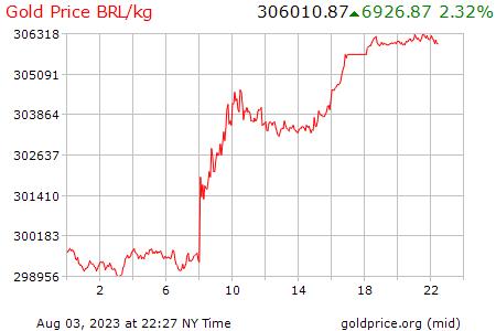 Precio Kilo De Oro Hoy En Brasil