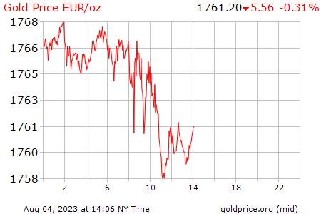 Precio Onza De Oro Hoy En Euros
