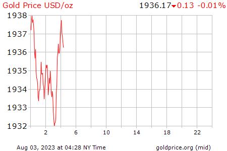 Precio Onza De Oro Hoy En DÓlares Usa