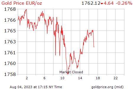 Cotización oro hoy en España