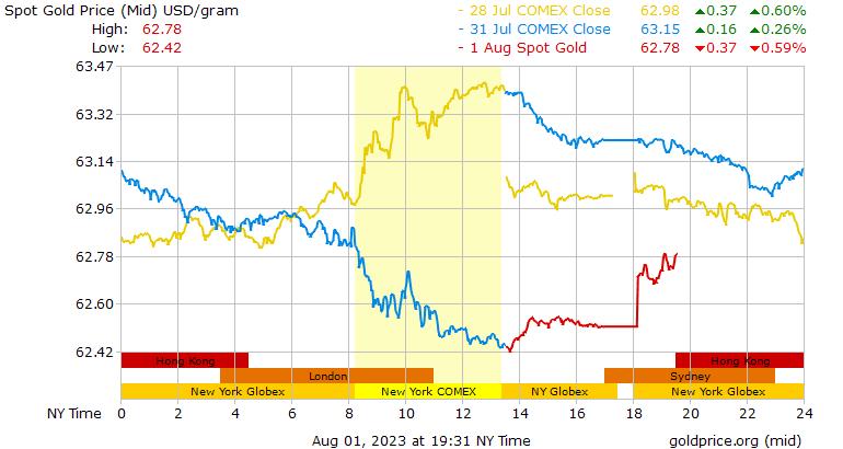 نمودار قیمت لحظه ای طلا