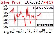 Cena striebra v EUR