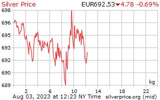 цени от сребро евро