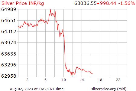 Price Of Silver Per Gram