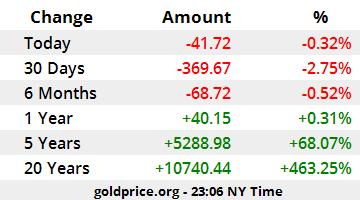 Gold Price Croatia