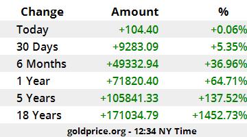 Gold Price Russia