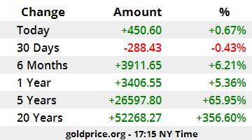 Gold Price Thailand