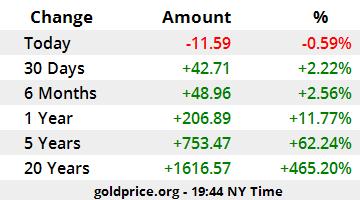 Gold Price Calculators