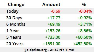Rendimiento Precio del oro