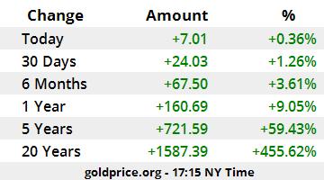 سعر الذهب أداء سعر الذهب USD