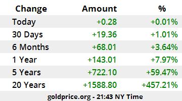 S Gold Price Calculator