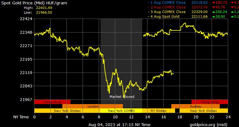 Aktuális arany árfolyam USD/unciában