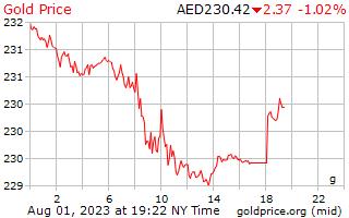 1 ημέρα χρυσός τιμή ανά γραμμάριο σε Αραβικά Εμιράτα Dirham