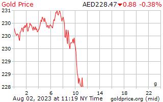 1 dia de ouro preço por grama em Dirham dos Emirados Árabes Unidos