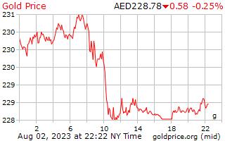 1 dag goud prijs per Gram in Arabische Emiraten Dirham