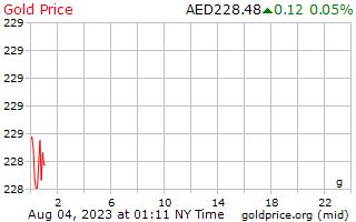 1 天黄金价格每克在阿拉伯联合酋长国迪拉姆