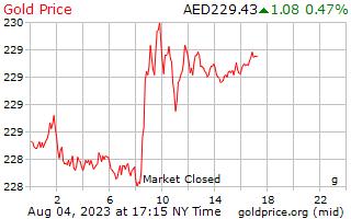 1 天黃金價格每克在阿拉伯聯合大公國迪拉姆