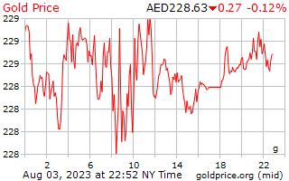 1 день золото цена за грамм в ОАЭ Дирхам