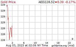 1 hari Gold Harga per Gram di Dirham Uni Emirat Arab