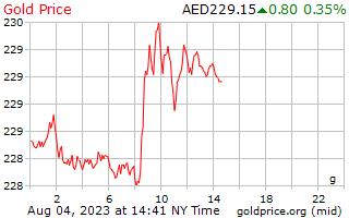 1 día de oro precio por gramo en Dirham Emiratos Árabes