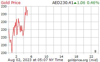1 יום זהב המחיר לגרם ב דירהם איחוד האמירויות הערביות