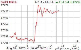 1 天黄金价格每克在阿根廷比索