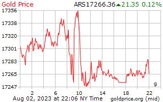 1 יום זהב המחיר לגרם בפזוס ארגנטינאי