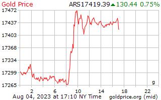 1 दिन सोने की कीमत प्रति ग्राम अर्जेंटीना पेसोस में