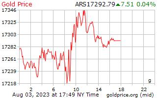 アルゼンチン ペソのグラムあたり 1 日ゴールドの価格