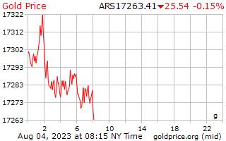 1 journée d'or prix euros le gramme en Pesos argentins