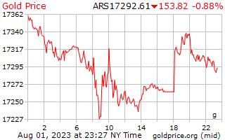 سعر الذهب يوم 1 جرام بالبيزو الأرجنتيني